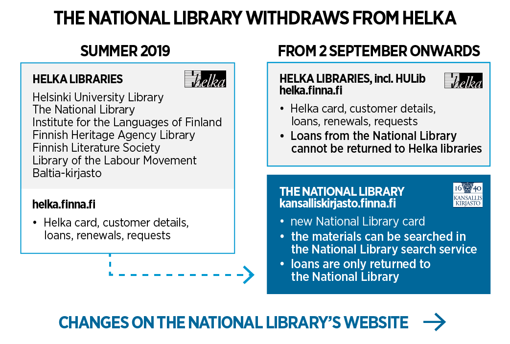 Changes on services in autumn 2019 National Library